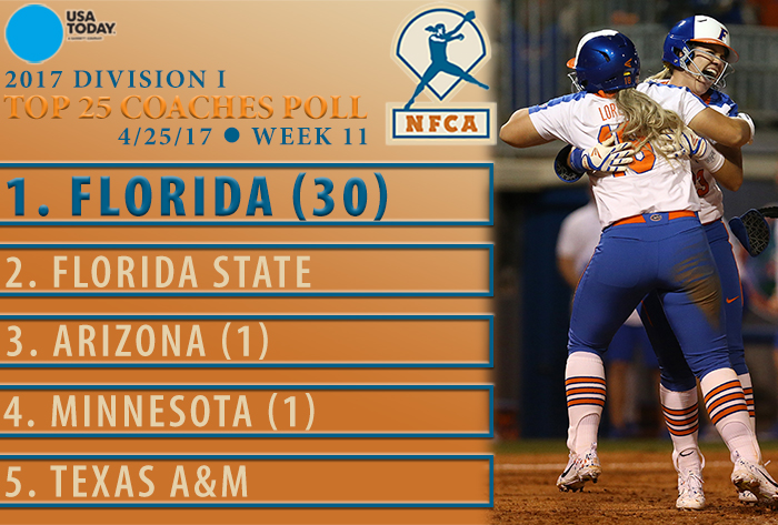 Florida strengthens hold on No. 1 in USA Today/NFCA Division I Coaches Poll