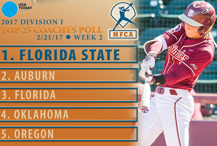 Program first: Florida State No. 1 in USA Today/NFCA Division I Coaches Poll