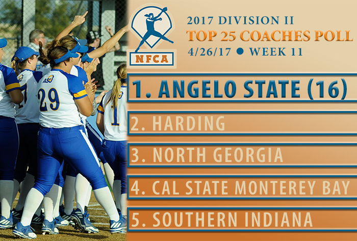 Red-hot Angelo State earns unanimous No. 1 ranking NFCA Division II Top 25 Coaches Poll