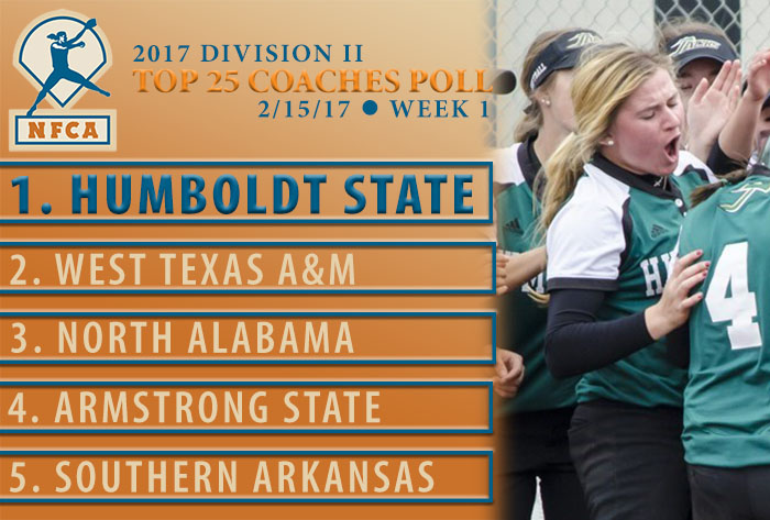 Humboldt State moves to No. 1 in first NFCA Division II Top 25 Coaches Poll