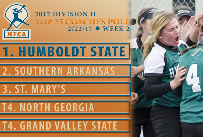 Humboldt State unanimous No. 1 in 2017 NFCA Division II Top 25 Coaches Poll