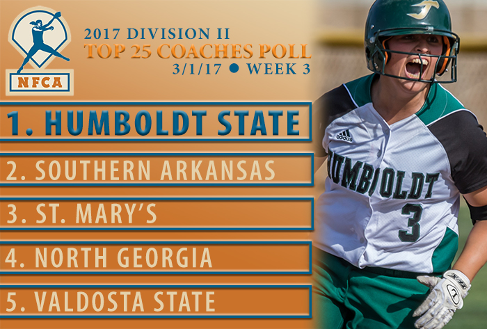 Top three remain the same, five new faces in 2017 NFCA Division II Top 25 Coaches Poll