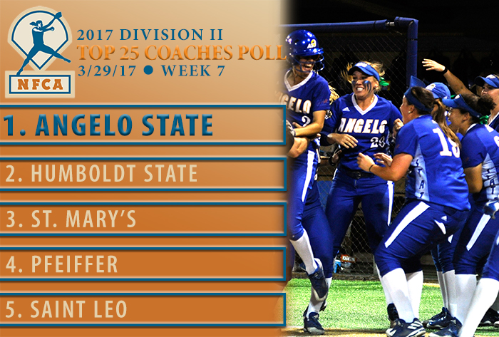 Angelo State unanimous No. 1 in NFCA Division II Top 25 Coaches Poll