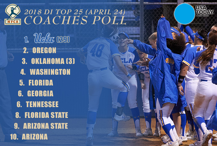 UCLA sweeps Washington, ascends to No. 1 in the 2018 USA Today/NFCA DI Top 25 Coaches Poll