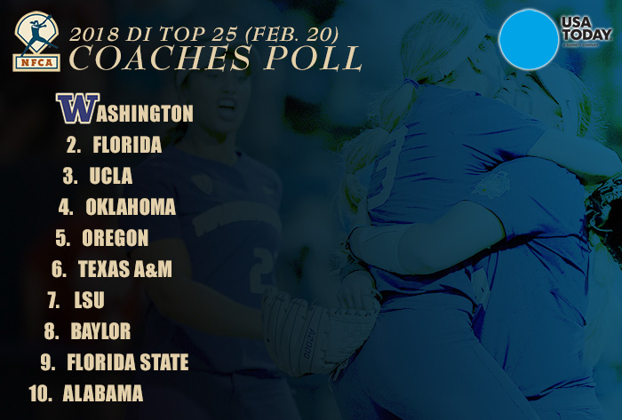 Washington ascends to No. 1 in USA Today/NFCA DI Top 25 Coaches Poll