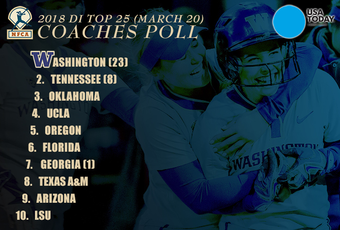Washington remains No. 1, Tennessee jumps to No. 2 in 2018 USA Today/NFCA DI Top 25 Coaches Poll