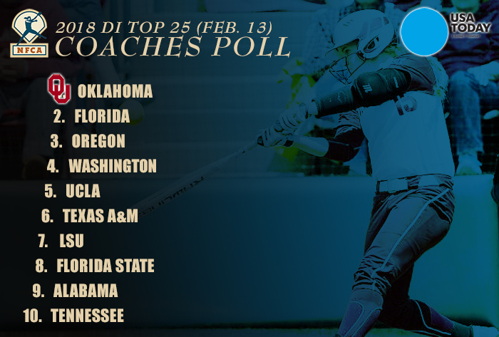 Oklahoma opens No. 1 in first regular season USA Today/NFCA Top 25 Coaches Poll of 2018