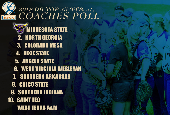 Minnesota State continues as No. 1 in 2018 NFCA Division II Top 25 Coaches Poll