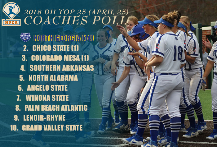 North Georgia claims top spot in 2018 NFCA DII Top 25 Coaches Poll