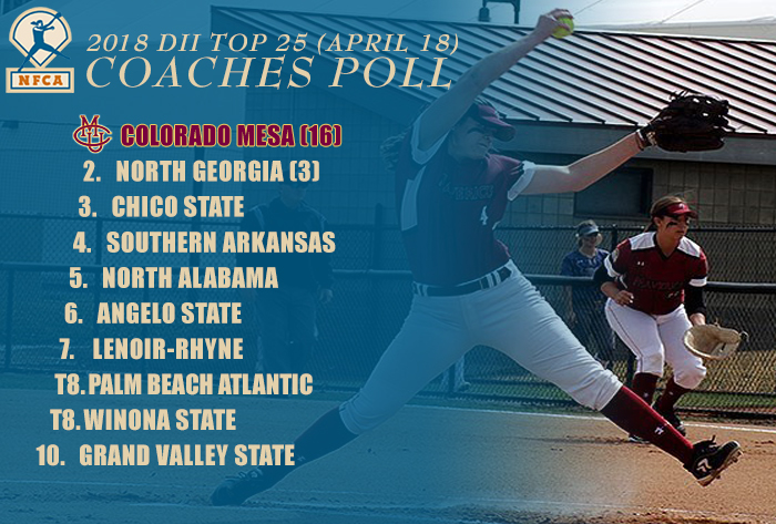 Colorado Mesa holds No. 1 spot for seventh straight week in 2018 NFCA DII Top 25 Coaches Poll