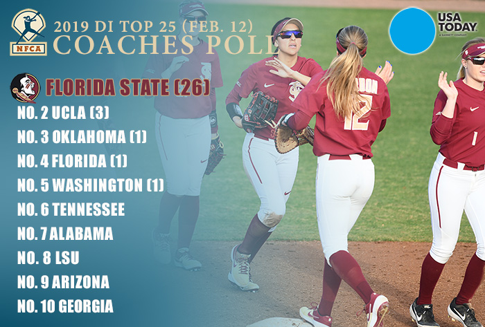 Florida State remains No. 1 in first 2019 USA Today/NFCA Top 25 Coaches Poll of regular season