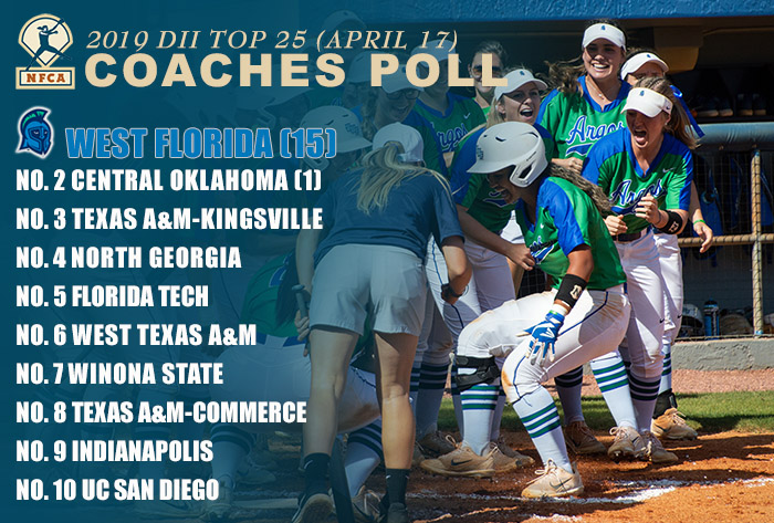 West Florida, Central Oklahoma hold down top two spots in NFCA DII Top 25 Coaches Poll