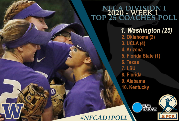 Washington remains No. 1 after opening weekend in 2020 USA Today/NFCA Top 25 Coaches Poll