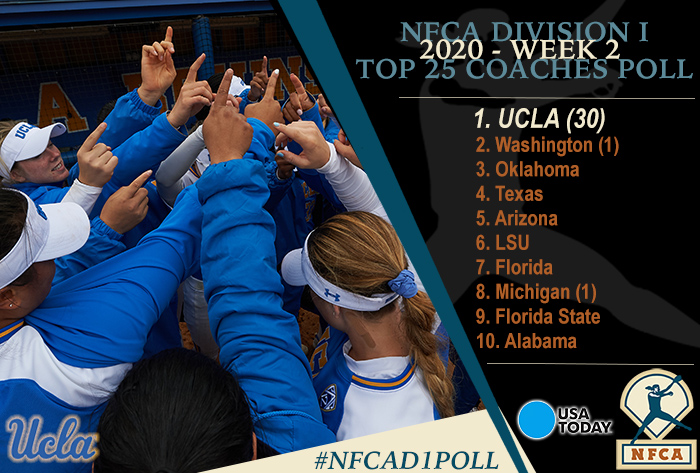 NFCA, NFCA Poll, NFCA Coaches Poll, NFCA Polls, NFCA Top 25, NFCA Top 25 Coaches Poll, 2020 USA Today/NFCA DI Preseason Top 25 Coaches Poll, 2020 USA Today/NFCA DI Top 25 Coaches Poll, 2020 USA NFCA DI Top 25 Coaches Poll, USA NFCA DI Top 25 Coaches Poll, NFCA DI Preseason Top 25 Coaches Poll, NFCA DI Coaches Poll, NFCA DI Top 25 Poll,  UCLA, UCLA Bruins
