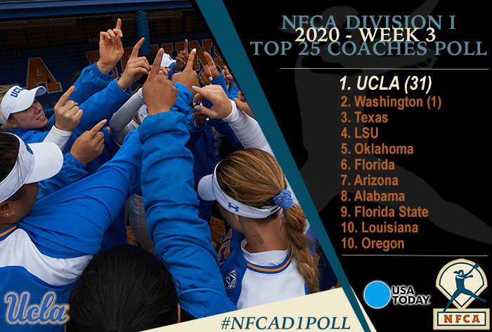 Undefeated UCLA nearly unanimous in 2020 USA Today/NFCA D1 Coaches Poll