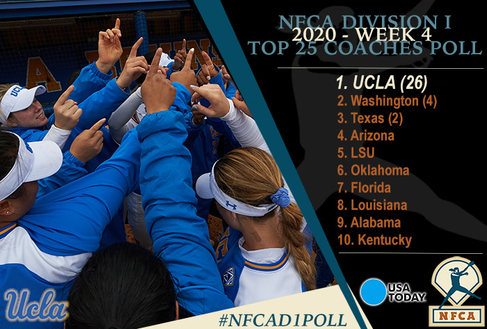 NFCA, NFCA Poll, NFCA Coaches Poll, NFCA Polls, NFCA Top 25, NFCA Top 25 Coaches Poll, 2020 USA Today/NFCA DI Top 25 Coaches Poll, 2020 USA Today/NFCA DI Top 25 Coaches Poll, 2020 USA NFCA DI Top 25 Coaches Poll, USA NFCA DI Top 25 Coaches Poll, NFCA DI Coaches Poll, NFCA DI Top 25 Poll,  UCLA, Washington, Texas, Arizona, LSU, Oklahoma, Florida, Louisiana, Alabama, Kentucky