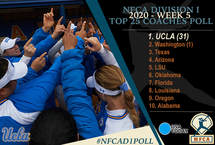 NFCA, NFCA Poll, NFCA Coaches Poll, NFCA Polls, NFCA Top 25, NFCA Top 25 Coaches Poll, 2020 USA Today/NFCA DI Top 25 Coaches Poll, 2020 USA Today/NFCA DI Top 25 Coaches Poll, 2020 USA NFCA DI Top 25 Coaches Poll, USA Today / NFCA DI Top 25 Coaches Poll, NFCA DI Coaches Poll, NFCA DI Top 25 Poll, softball poll, division I softball poll, d1 softball poll, usa today softball poll, USA Today, UCLA, Washington, Texas, Arizona, LSU, Oklahoma, Florida, Louisiana, Oregon, Alabama, Kentucky, Florida State, Oklahoma State, Georgia, Arizona State, ASU, South Carolina, USC, Virginia Tech, VT, Michigan, Minnesota, Arkansas, Mississippi State, UCF, Missouri, Baylor, Fresno State, Bruins, Huskies, Longhorns, Wildcats, Tigers, Sooners, Gators, Ragin' Cajuns, Ducks, Crimson Tide, No. 1 UCLA, No. 2 Washington, No. 3 Texas, No. 4 Arizona, No. 5 LSU, No. 6 oklahoma, No. 7 florida, no. 8 Louisiana, no. 9 oregon, no. 10 alabama,