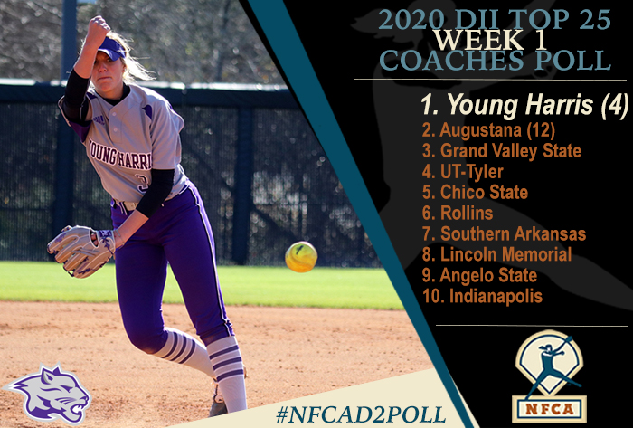 Young Harris takes over top spot in 2020 NFCA Division II Top 25 Coaches Poll