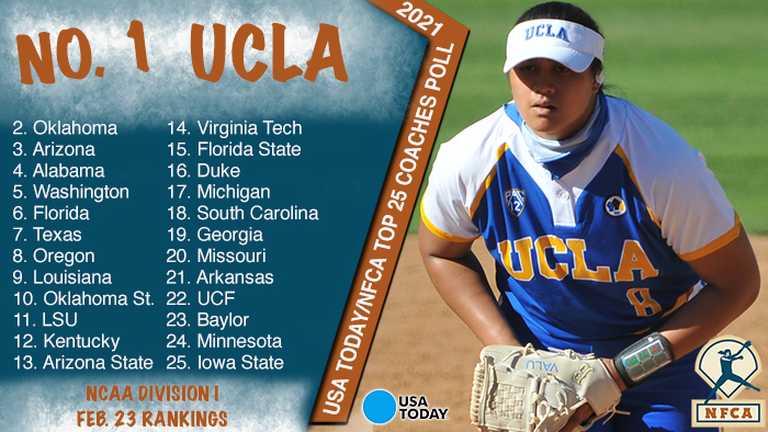 UCLA unanimous, Iowa State joins rankings in USA Today/NFCA DI Top 25 Poll