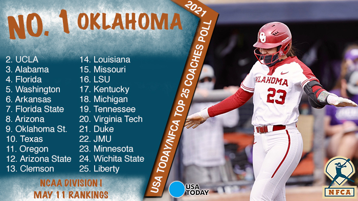 Oklahoma keeps hold on No. 1 in USA Today/NFCA DI Top 25 Coaches Poll
