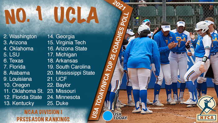 UCLA tops 2021 USA Today / NFCA DI Top 25 Preseason Coaches Poll