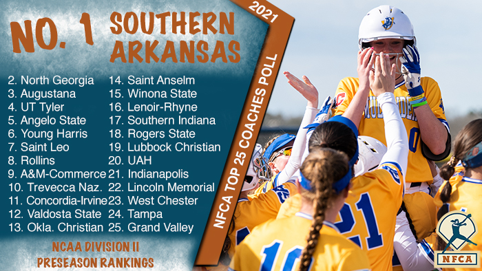 Southern Arkansas unanimous No. 1 in NFCA DII Top 25 Preseason Coaches Poll