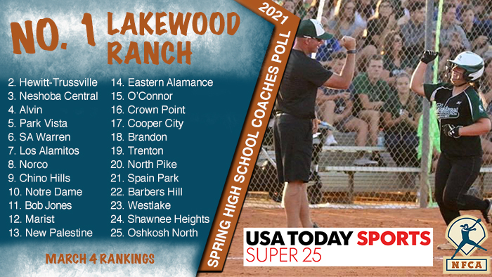 NFCA, high school, poll, top 25, coaches, softball, fastpitch, ranking