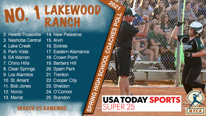 USA TODAY Sports/NFCA High School Super 25