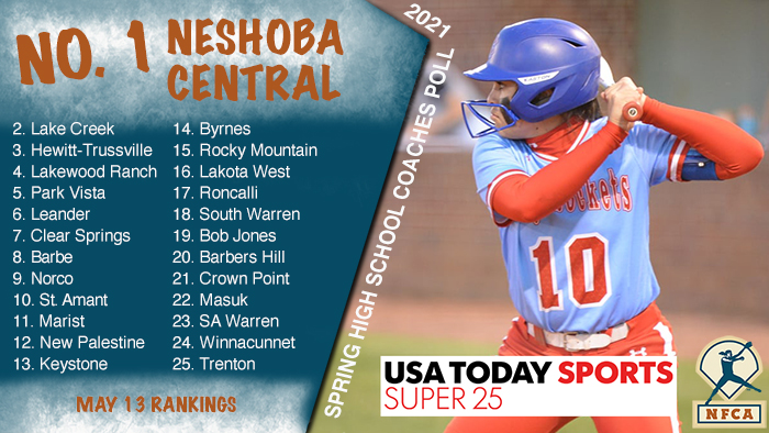 Neshoba remains atop USA TODAY Sports/NFCA High School Super 25