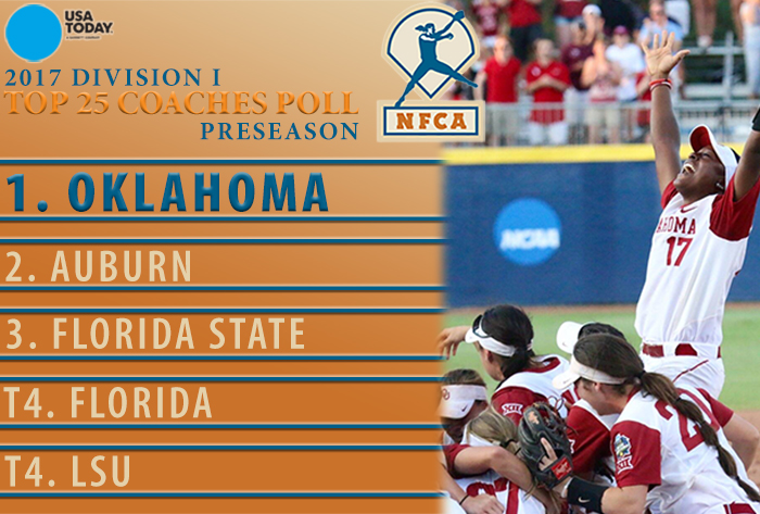 Alabama softball earns 12th straight preseason top-10 ranking