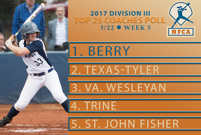 Berry unanimous No. 1 in NFCA Division III Top 25 Poll
