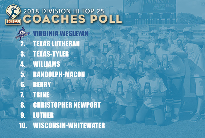 Randolph-Macon jumps to No. 5 in NFCA Division III Top 25 Poll