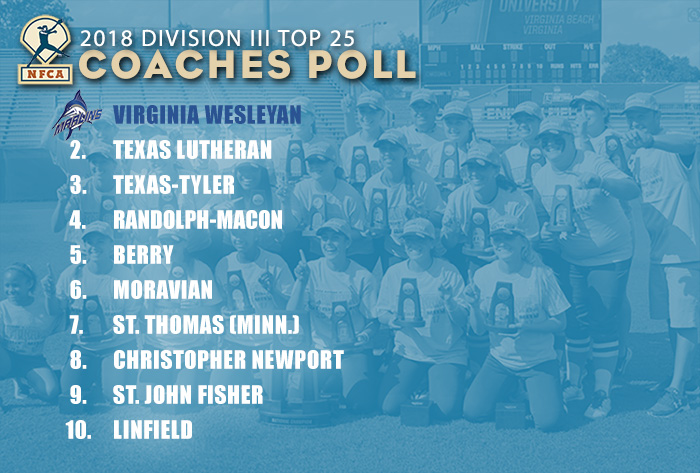 First six unchanged in NFCA Division III Top 25