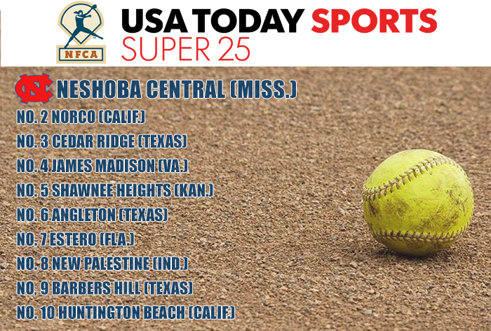 Neshoba stays strong at No. 1 in USA TODAY Sports/NFCA High School Super 25 Poll