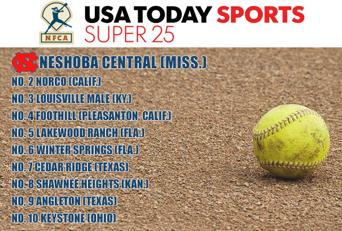 Seventh state crown keeps Neshoba at No. 1 in USA TODAY Sports/NFCA High School Super 25