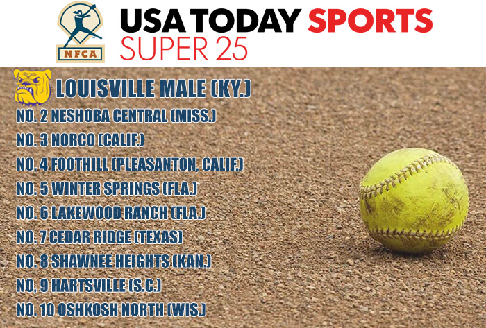 Louisville Male finishes atop final USA TODAY Sports/NFCA High School Super 25