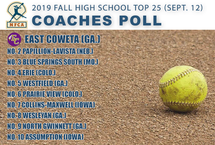 East Coweta keeps rolling atop NFCA Fall High School Top 25 Coaches Poll