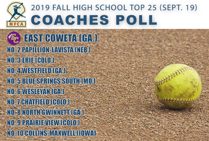 East Coweta still leads the way in NFCA Fall High School Top 25 Coaches Poll