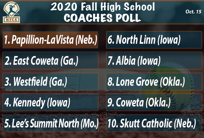 Top three solid atop NFCA Fall High School Top 25