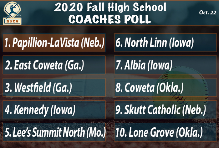 Papillion-LaVista clinches No. 1 ranking in NFCA Fall High School Top 25