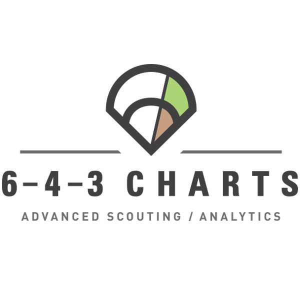 6-4-3 Charts